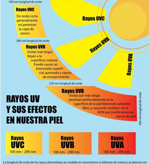 Rayos UV y su efecto en nuestra piel